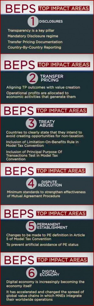 BEPS KEY POINTS